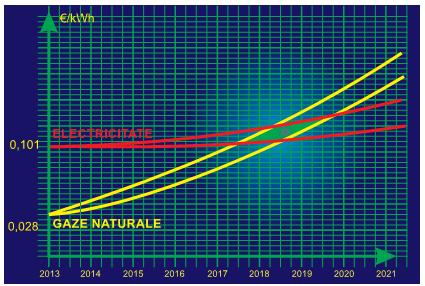 costul-incalzirii-grafic